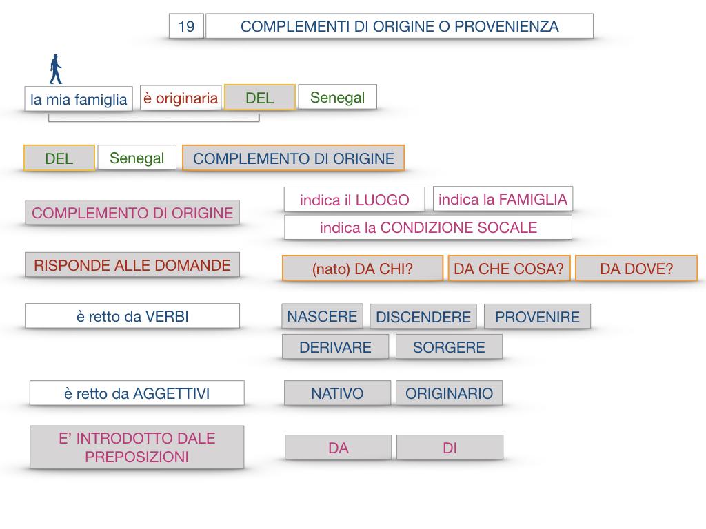 30. COMPLEMENTO DI MOTO PER LUOGO COMPLEMENTO DI ORIGINE O PROVENIENZA COMPLEMENTO DI ALLONTANAMENTO O SEPARAZIONE_SIMULAZIONE.139