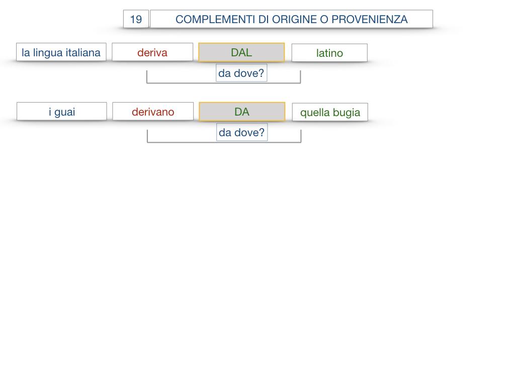 30. COMPLEMENTO DI MOTO PER LUOGO COMPLEMENTO DI ORIGINE O PROVENIENZA COMPLEMENTO DI ALLONTANAMENTO O SEPARAZIONE_SIMULAZIONE.148