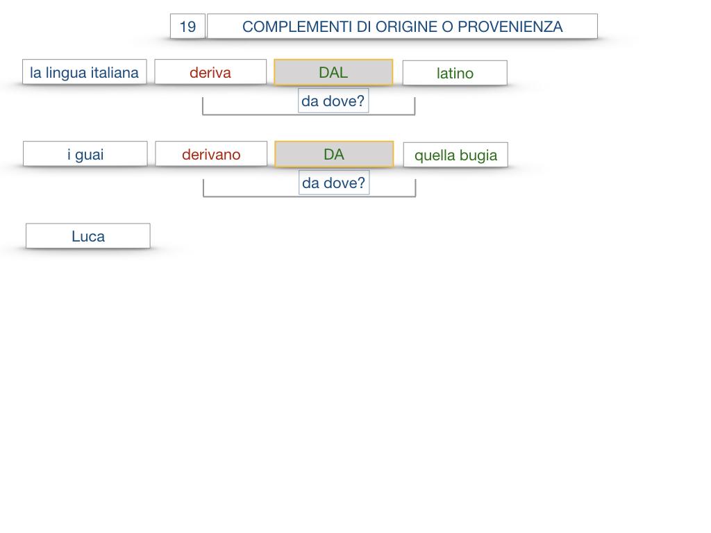 30. COMPLEMENTO DI MOTO PER LUOGO COMPLEMENTO DI ORIGINE O PROVENIENZA COMPLEMENTO DI ALLONTANAMENTO O SEPARAZIONE_SIMULAZIONE.149