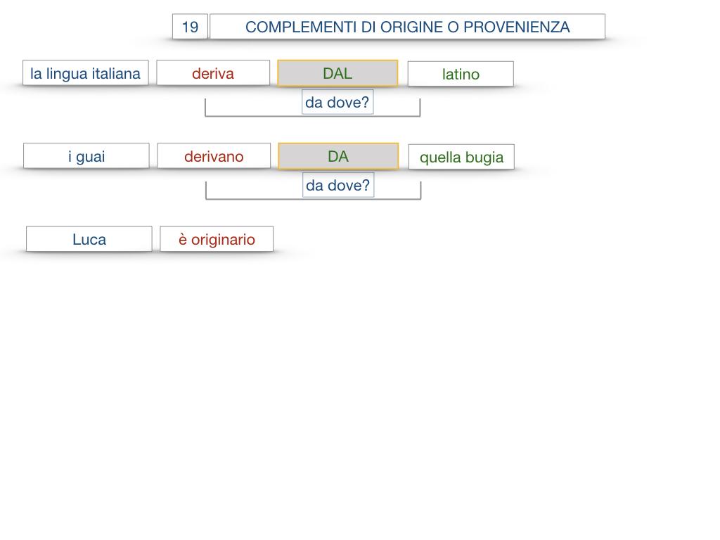 30. COMPLEMENTO DI MOTO PER LUOGO COMPLEMENTO DI ORIGINE O PROVENIENZA COMPLEMENTO DI ALLONTANAMENTO O SEPARAZIONE_SIMULAZIONE.150