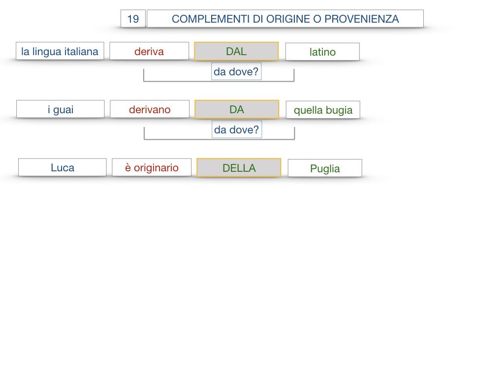 30. COMPLEMENTO DI MOTO PER LUOGO COMPLEMENTO DI ORIGINE O PROVENIENZA COMPLEMENTO DI ALLONTANAMENTO O SEPARAZIONE_SIMULAZIONE.151
