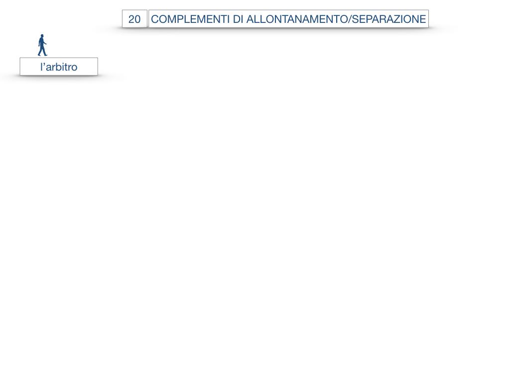 30. COMPLEMENTO DI MOTO PER LUOGO COMPLEMENTO DI ORIGINE O PROVENIENZA COMPLEMENTO DI ALLONTANAMENTO O SEPARAZIONE_SIMULAZIONE.154