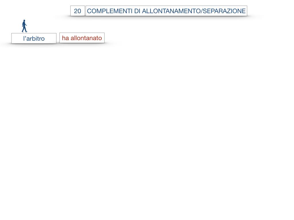 30. COMPLEMENTO DI MOTO PER LUOGO COMPLEMENTO DI ORIGINE O PROVENIENZA COMPLEMENTO DI ALLONTANAMENTO O SEPARAZIONE_SIMULAZIONE.155