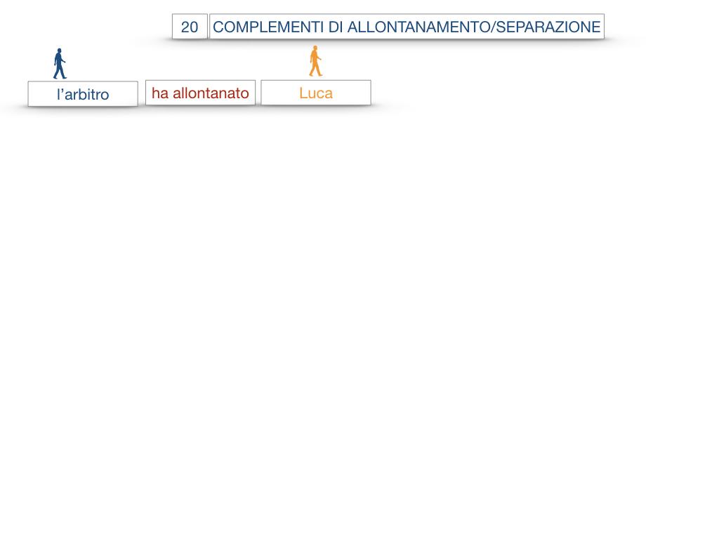 30. COMPLEMENTO DI MOTO PER LUOGO COMPLEMENTO DI ORIGINE O PROVENIENZA COMPLEMENTO DI ALLONTANAMENTO O SEPARAZIONE_SIMULAZIONE.156