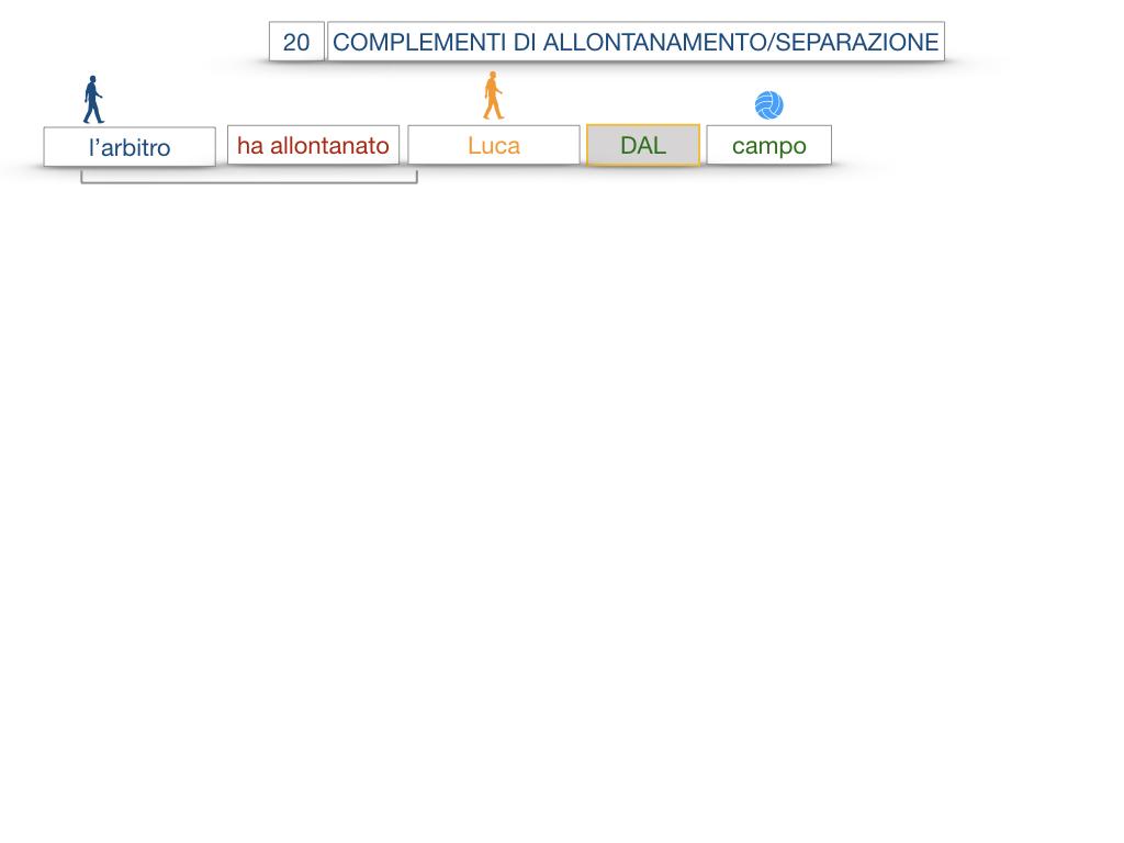 30. COMPLEMENTO DI MOTO PER LUOGO COMPLEMENTO DI ORIGINE O PROVENIENZA COMPLEMENTO DI ALLONTANAMENTO O SEPARAZIONE_SIMULAZIONE.157