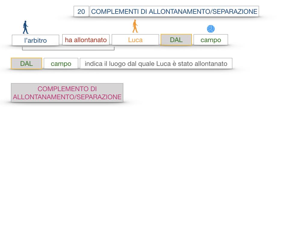 30. COMPLEMENTO DI MOTO PER LUOGO COMPLEMENTO DI ORIGINE O PROVENIENZA COMPLEMENTO DI ALLONTANAMENTO O SEPARAZIONE_SIMULAZIONE.160