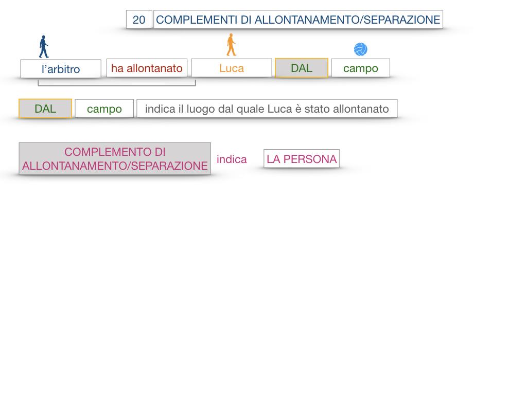 30. COMPLEMENTO DI MOTO PER LUOGO COMPLEMENTO DI ORIGINE O PROVENIENZA COMPLEMENTO DI ALLONTANAMENTO O SEPARAZIONE_SIMULAZIONE.161