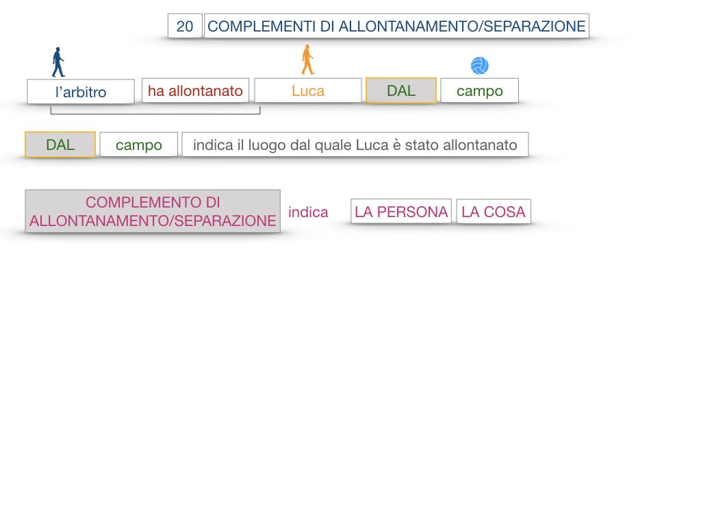 30. COMPLEMENTO DI MOTO PER LUOGO COMPLEMENTO DI ORIGINE O PROVENIENZA COMPLEMENTO DI ALLONTANAMENTO O SEPARAZIONE_SIMULAZIONE.162