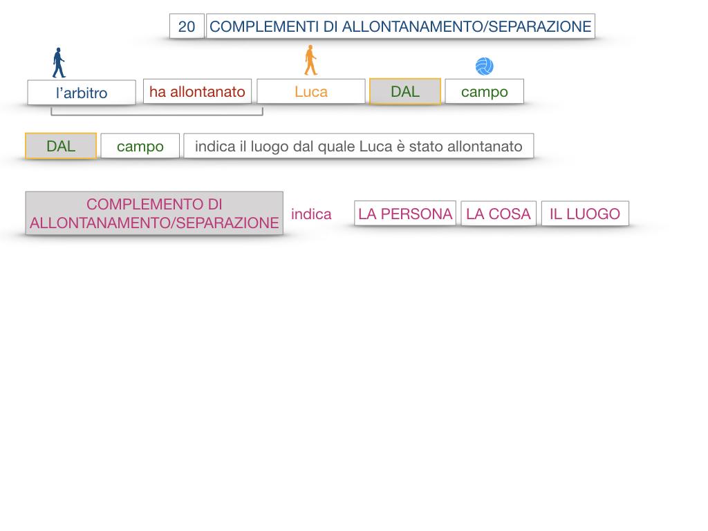 30. COMPLEMENTO DI MOTO PER LUOGO COMPLEMENTO DI ORIGINE O PROVENIENZA COMPLEMENTO DI ALLONTANAMENTO O SEPARAZIONE_SIMULAZIONE.163