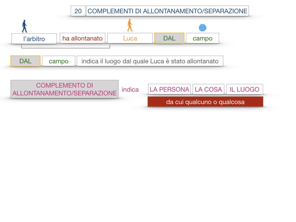 30. COMPLEMENTO DI MOTO PER LUOGO COMPLEMENTO DI ORIGINE O PROVENIENZA COMPLEMENTO DI ALLONTANAMENTO O SEPARAZIONE_SIMULAZIONE.164
