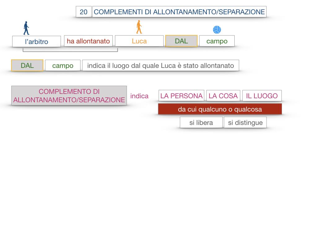30. COMPLEMENTO DI MOTO PER LUOGO COMPLEMENTO DI ORIGINE O PROVENIENZA COMPLEMENTO DI ALLONTANAMENTO O SEPARAZIONE_SIMULAZIONE.166