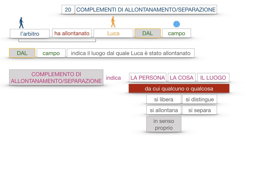 30. COMPLEMENTO DI MOTO PER LUOGO COMPLEMENTO DI ORIGINE O PROVENIENZA COMPLEMENTO DI ALLONTANAMENTO O SEPARAZIONE_SIMULAZIONE.169