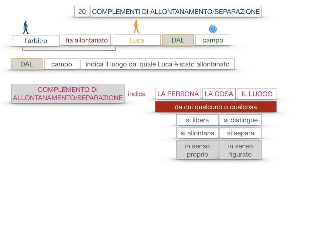 30. COMPLEMENTO DI MOTO PER LUOGO COMPLEMENTO DI ORIGINE O PROVENIENZA COMPLEMENTO DI ALLONTANAMENTO O SEPARAZIONE_SIMULAZIONE.170