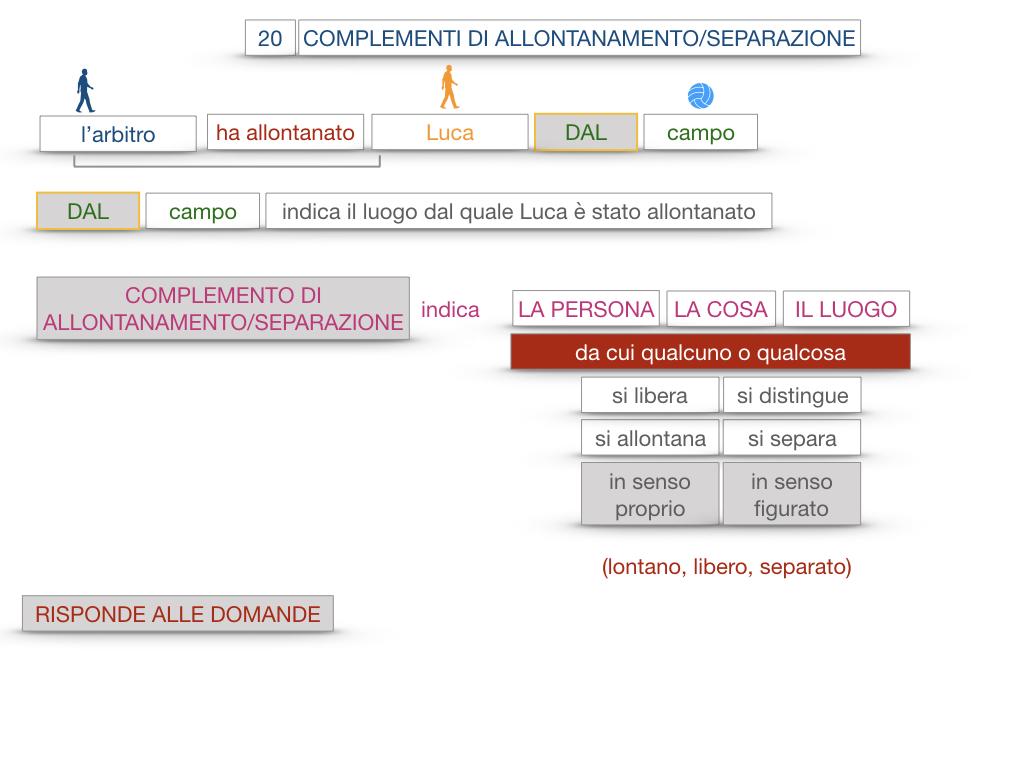 30. COMPLEMENTO DI MOTO PER LUOGO COMPLEMENTO DI ORIGINE O PROVENIENZA COMPLEMENTO DI ALLONTANAMENTO O SEPARAZIONE_SIMULAZIONE.171