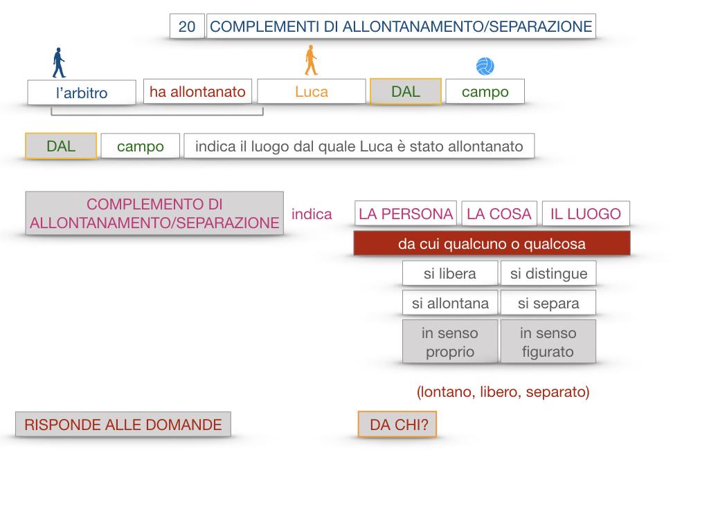 30. COMPLEMENTO DI MOTO PER LUOGO COMPLEMENTO DI ORIGINE O PROVENIENZA COMPLEMENTO DI ALLONTANAMENTO O SEPARAZIONE_SIMULAZIONE.172
