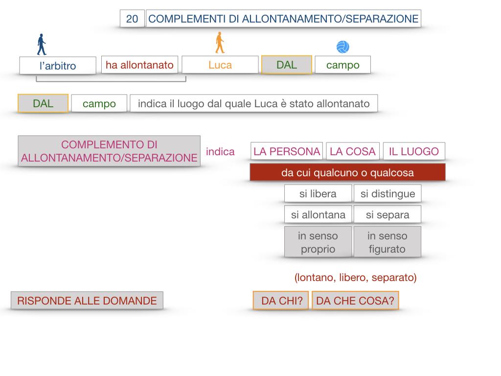 30. COMPLEMENTO DI MOTO PER LUOGO COMPLEMENTO DI ORIGINE O PROVENIENZA COMPLEMENTO DI ALLONTANAMENTO O SEPARAZIONE_SIMULAZIONE.173