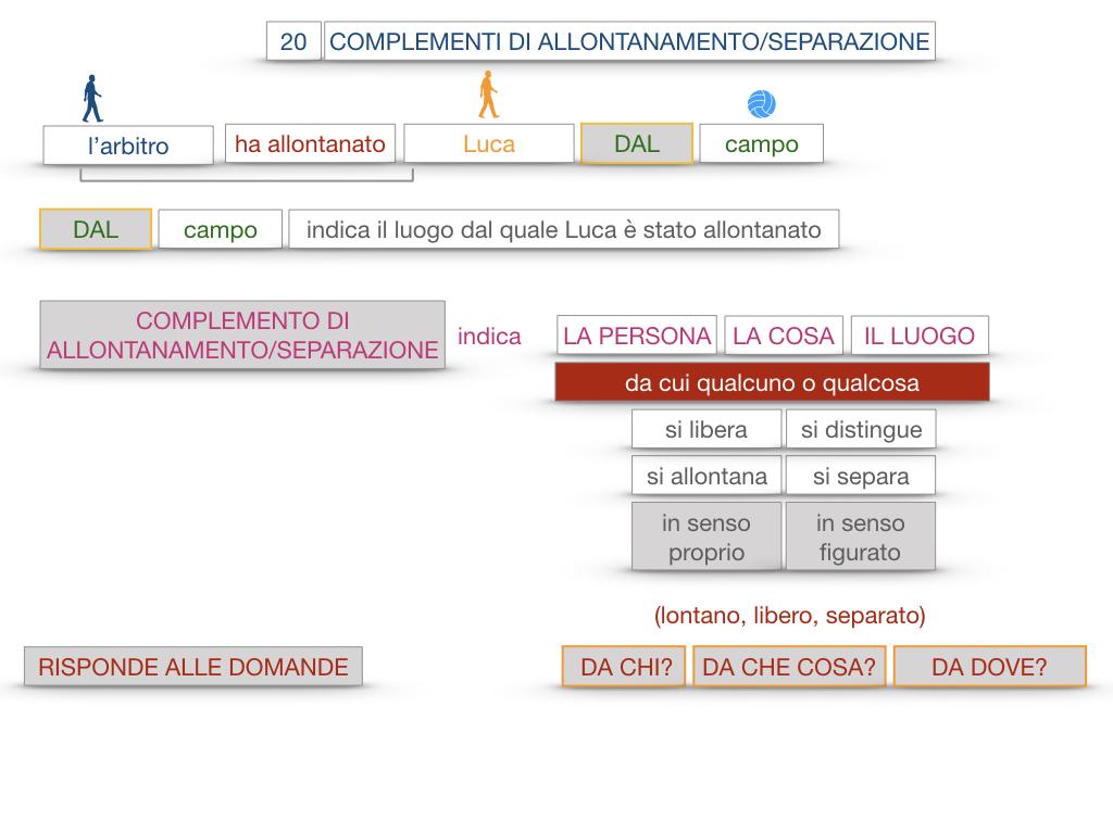 30. COMPLEMENTO DI MOTO PER LUOGO COMPLEMENTO DI ORIGINE O PROVENIENZA COMPLEMENTO DI ALLONTANAMENTO O SEPARAZIONE_SIMULAZIONE.174