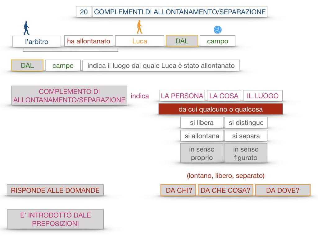 30. COMPLEMENTO DI MOTO PER LUOGO COMPLEMENTO DI ORIGINE O PROVENIENZA COMPLEMENTO DI ALLONTANAMENTO O SEPARAZIONE_SIMULAZIONE.175