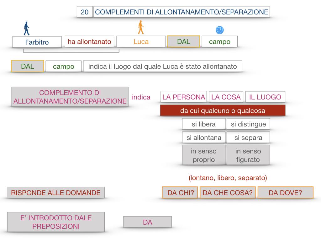 30. COMPLEMENTO DI MOTO PER LUOGO COMPLEMENTO DI ORIGINE O PROVENIENZA COMPLEMENTO DI ALLONTANAMENTO O SEPARAZIONE_SIMULAZIONE.176