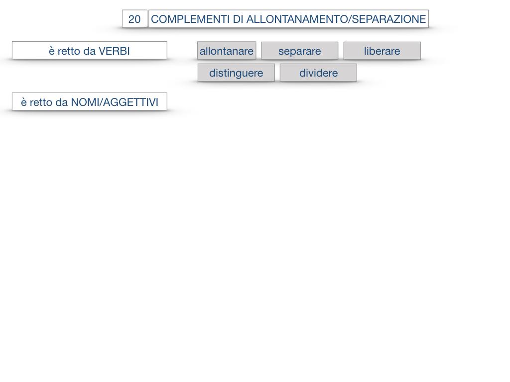 30. COMPLEMENTO DI MOTO PER LUOGO COMPLEMENTO DI ORIGINE O PROVENIENZA COMPLEMENTO DI ALLONTANAMENTO O SEPARAZIONE_SIMULAZIONE.184