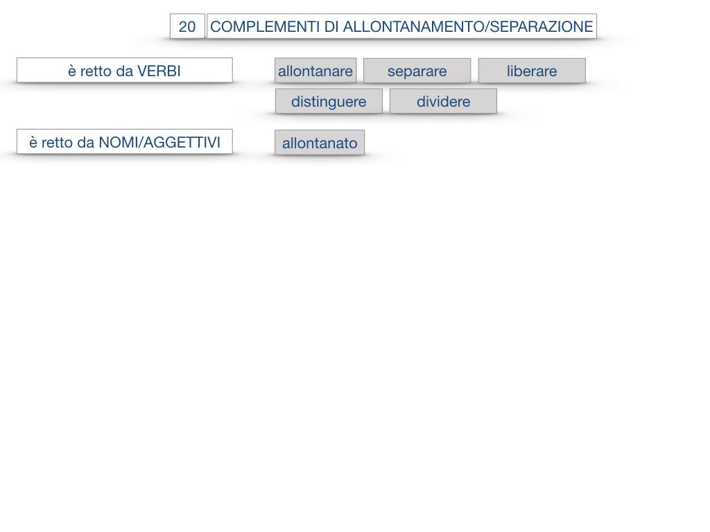 30. COMPLEMENTO DI MOTO PER LUOGO COMPLEMENTO DI ORIGINE O PROVENIENZA COMPLEMENTO DI ALLONTANAMENTO O SEPARAZIONE_SIMULAZIONE.185