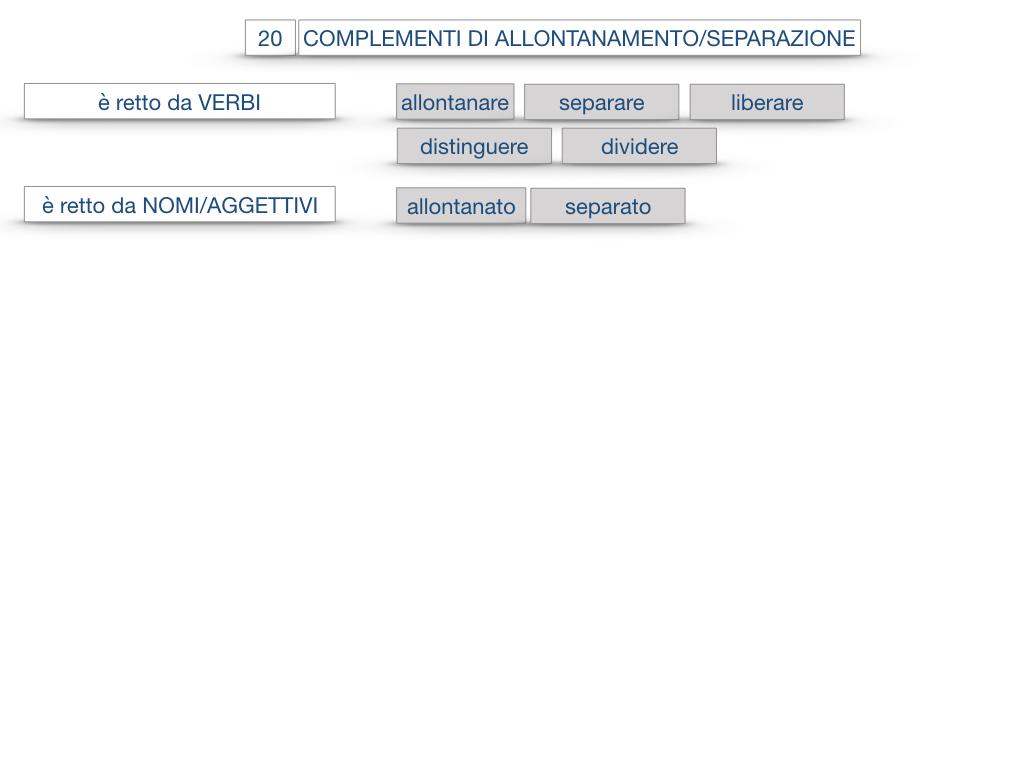 30. COMPLEMENTO DI MOTO PER LUOGO COMPLEMENTO DI ORIGINE O PROVENIENZA COMPLEMENTO DI ALLONTANAMENTO O SEPARAZIONE_SIMULAZIONE.186
