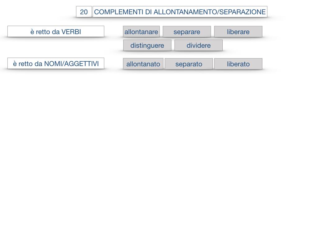 30. COMPLEMENTO DI MOTO PER LUOGO COMPLEMENTO DI ORIGINE O PROVENIENZA COMPLEMENTO DI ALLONTANAMENTO O SEPARAZIONE_SIMULAZIONE.187