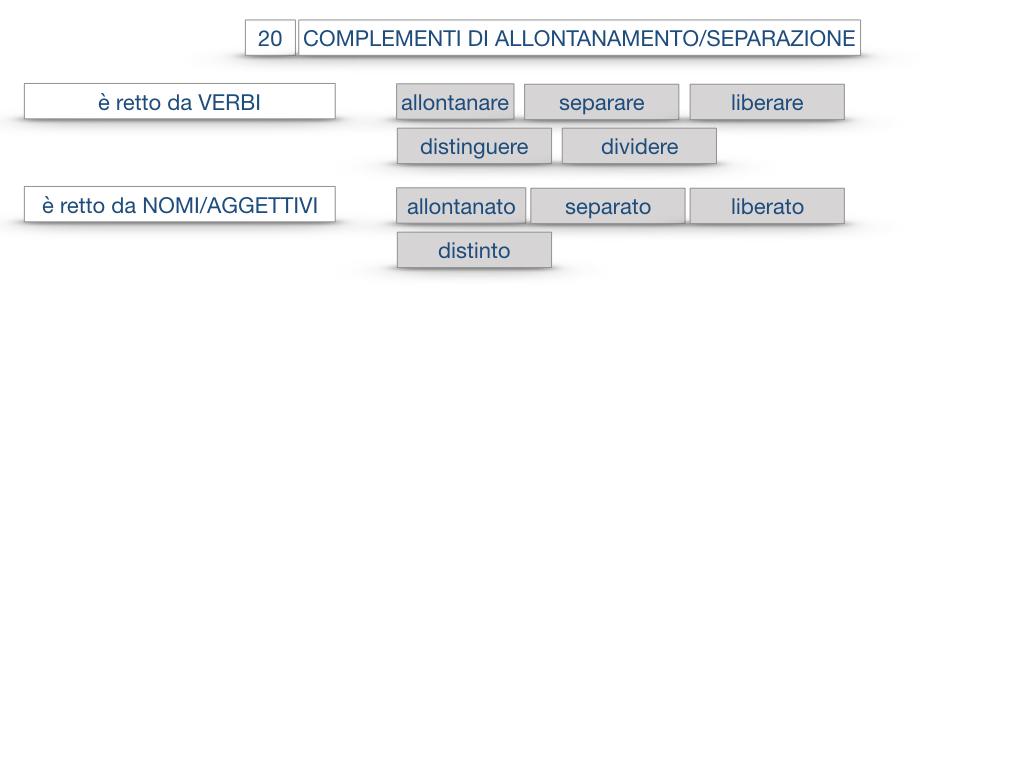 30. COMPLEMENTO DI MOTO PER LUOGO COMPLEMENTO DI ORIGINE O PROVENIENZA COMPLEMENTO DI ALLONTANAMENTO O SEPARAZIONE_SIMULAZIONE.188