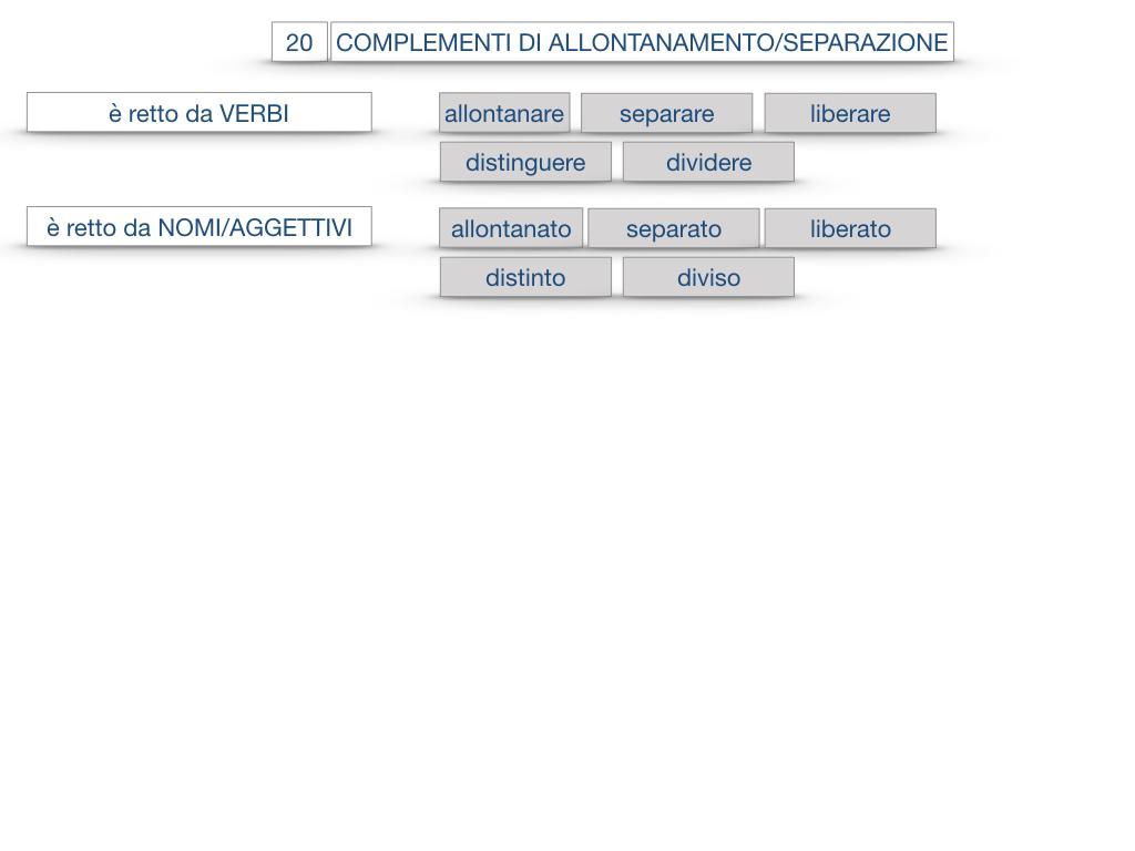 30. COMPLEMENTO DI MOTO PER LUOGO COMPLEMENTO DI ORIGINE O PROVENIENZA COMPLEMENTO DI ALLONTANAMENTO O SEPARAZIONE_SIMULAZIONE.189