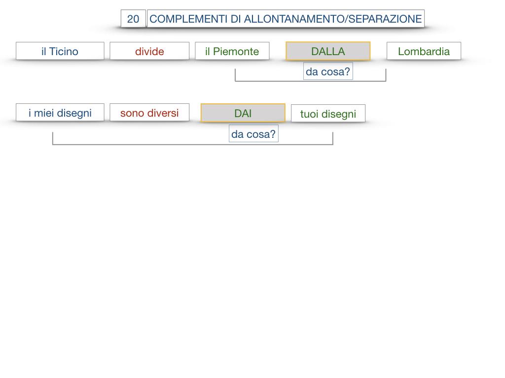 30. COMPLEMENTO DI MOTO PER LUOGO COMPLEMENTO DI ORIGINE O PROVENIENZA COMPLEMENTO DI ALLONTANAMENTO O SEPARAZIONE_SIMULAZIONE.199