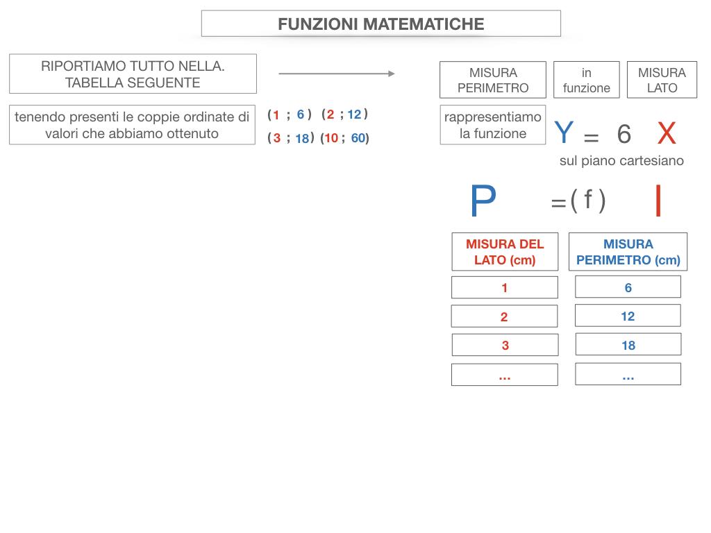 30. FUNZIONI MATEMATICHE_SIMULAZIONE.060