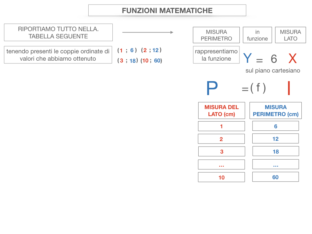 30. FUNZIONI MATEMATICHE_SIMULAZIONE.061