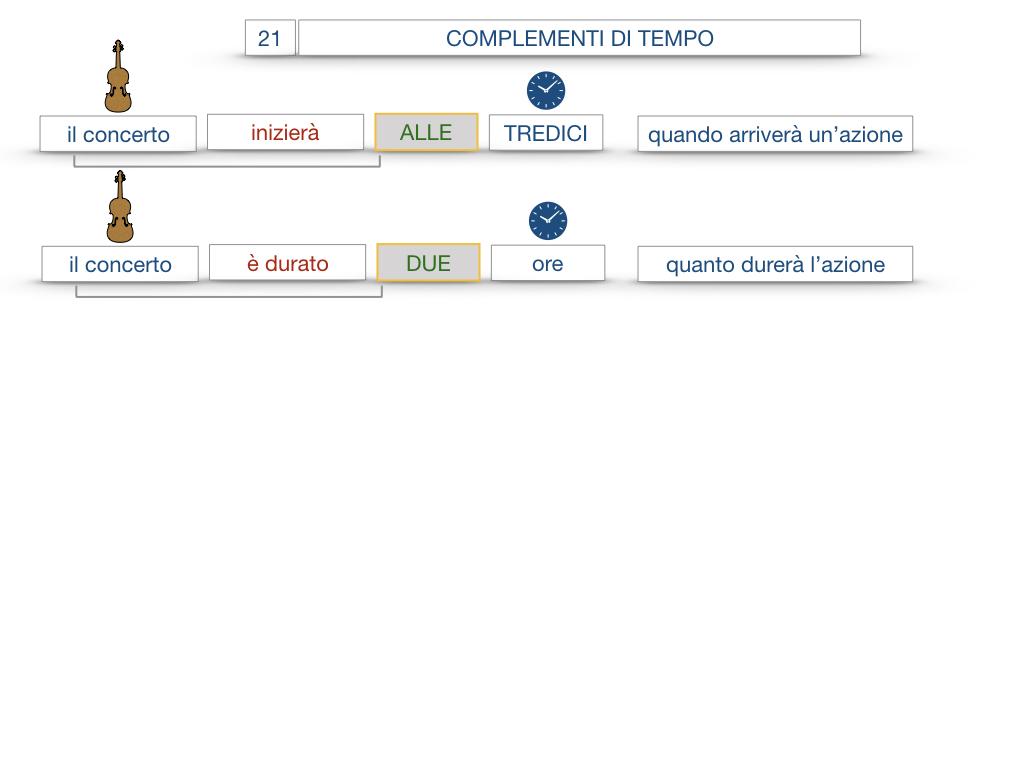 31. COMPLEMENTI DI TEMPO COMPLEMENTO DI TEMPO DETERMINATO COMPLEMENTO DI TEMPO CONTINUATIVO_SIMULAZIONE .010