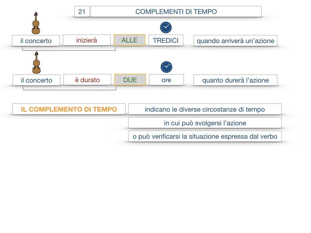 31. COMPLEMENTI DI TEMPO COMPLEMENTO DI TEMPO DETERMINATO COMPLEMENTO DI TEMPO CONTINUATIVO_SIMULAZIONE .014