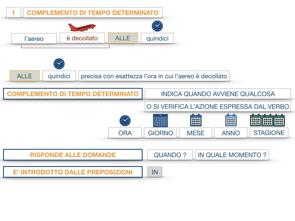 31. COMPLEMENTI DI TEMPO COMPLEMENTO DI TEMPO DETERMINATO COMPLEMENTO DI TEMPO CONTINUATIVO_SIMULAZIONE .035