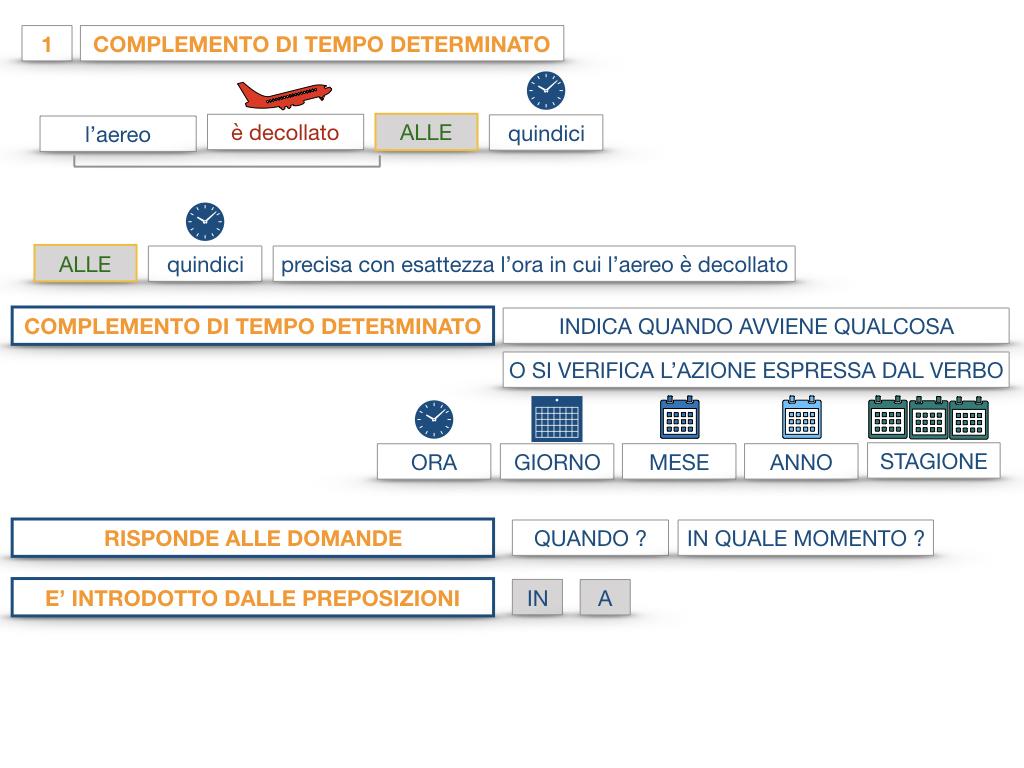 31. COMPLEMENTI DI TEMPO COMPLEMENTO DI TEMPO DETERMINATO COMPLEMENTO DI TEMPO CONTINUATIVO_SIMULAZIONE .036