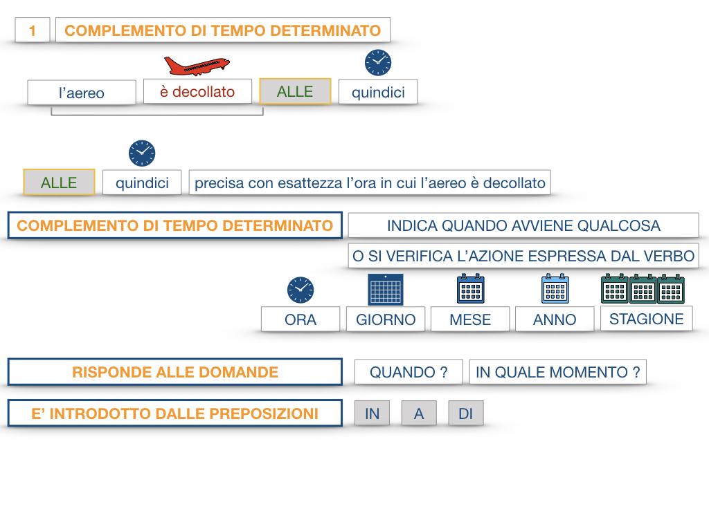 31. COMPLEMENTI DI TEMPO COMPLEMENTO DI TEMPO DETERMINATO COMPLEMENTO DI TEMPO CONTINUATIVO_SIMULAZIONE .037
