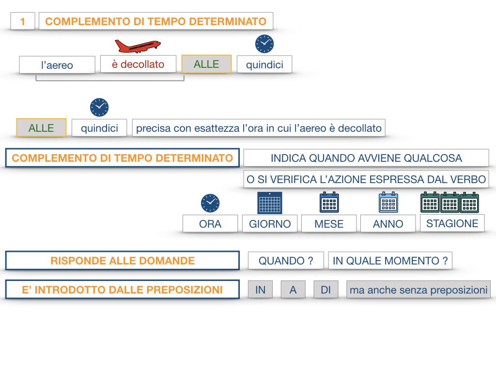 31. COMPLEMENTI DI TEMPO COMPLEMENTO DI TEMPO DETERMINATO COMPLEMENTO DI TEMPO CONTINUATIVO_SIMULAZIONE .038