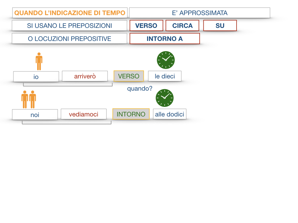 31. COMPLEMENTI DI TEMPO COMPLEMENTO DI TEMPO DETERMINATO COMPLEMENTO DI TEMPO CONTINUATIVO_SIMULAZIONE .077