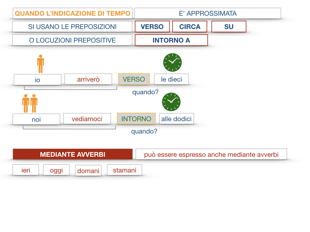 31. COMPLEMENTI DI TEMPO COMPLEMENTO DI TEMPO DETERMINATO COMPLEMENTO DI TEMPO CONTINUATIVO_SIMULAZIONE .084