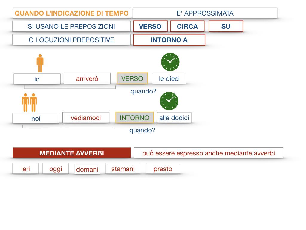 31. COMPLEMENTI DI TEMPO COMPLEMENTO DI TEMPO DETERMINATO COMPLEMENTO DI TEMPO CONTINUATIVO_SIMULAZIONE .085