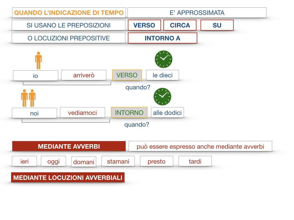 31. COMPLEMENTI DI TEMPO COMPLEMENTO DI TEMPO DETERMINATO COMPLEMENTO DI TEMPO CONTINUATIVO_SIMULAZIONE .087
