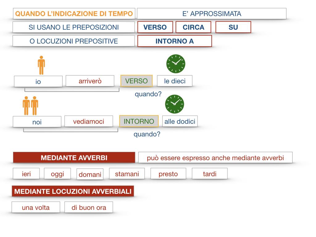 31. COMPLEMENTI DI TEMPO COMPLEMENTO DI TEMPO DETERMINATO COMPLEMENTO DI TEMPO CONTINUATIVO_SIMULAZIONE .089