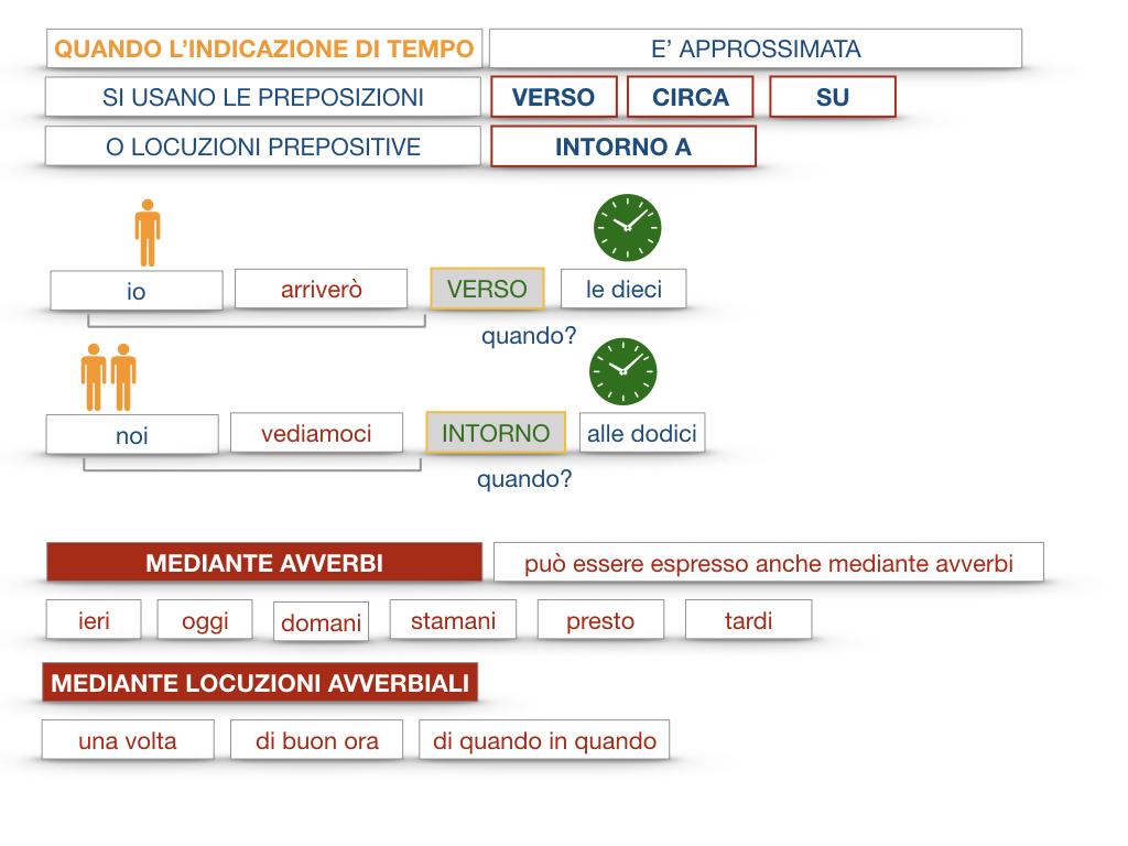 31. COMPLEMENTI DI TEMPO COMPLEMENTO DI TEMPO DETERMINATO COMPLEMENTO DI TEMPO CONTINUATIVO_SIMULAZIONE .090