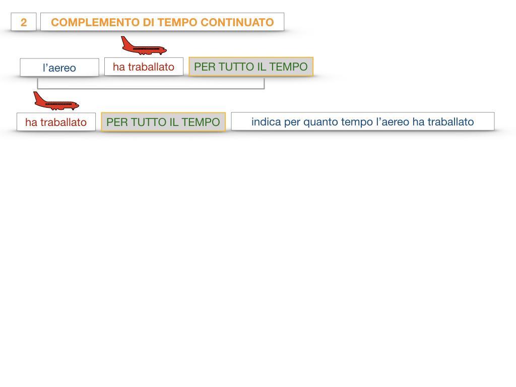 31. COMPLEMENTI DI TEMPO COMPLEMENTO DI TEMPO DETERMINATO COMPLEMENTO DI TEMPO CONTINUATIVO_SIMULAZIONE .112
