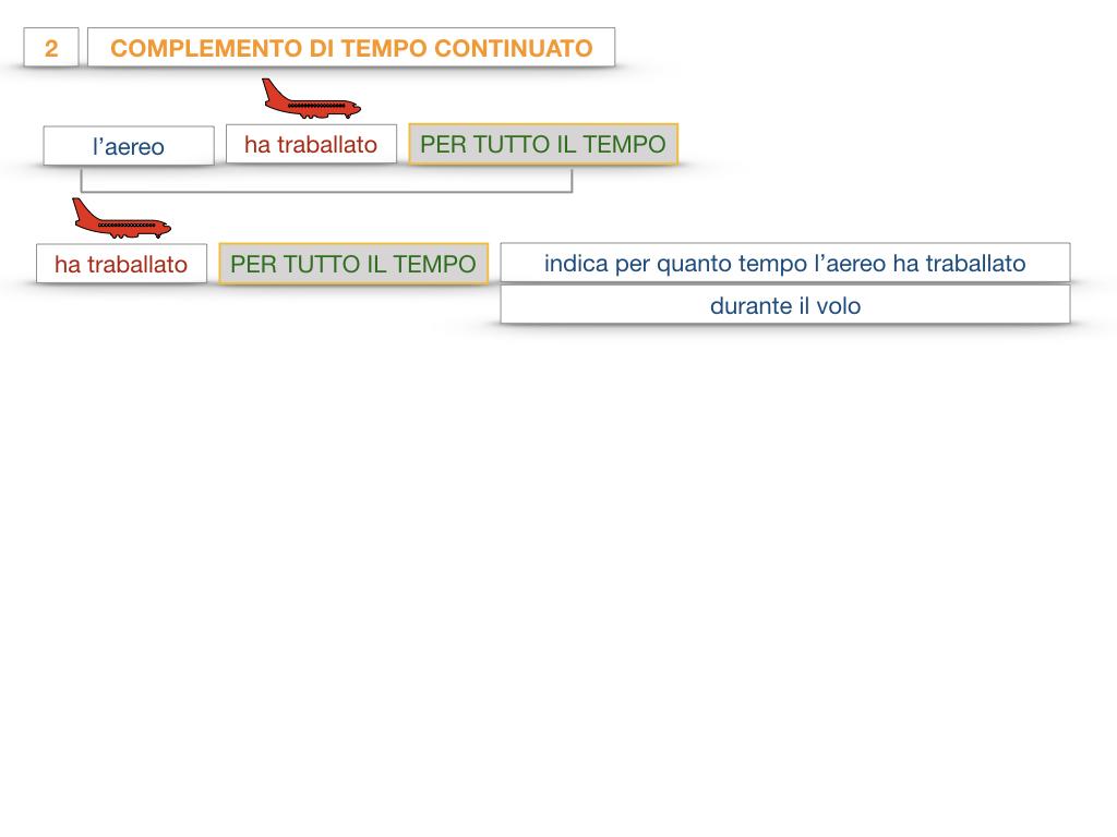 31. COMPLEMENTI DI TEMPO COMPLEMENTO DI TEMPO DETERMINATO COMPLEMENTO DI TEMPO CONTINUATIVO_SIMULAZIONE .113