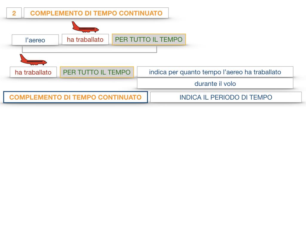 31. COMPLEMENTI DI TEMPO COMPLEMENTO DI TEMPO DETERMINATO COMPLEMENTO DI TEMPO CONTINUATIVO_SIMULAZIONE .115