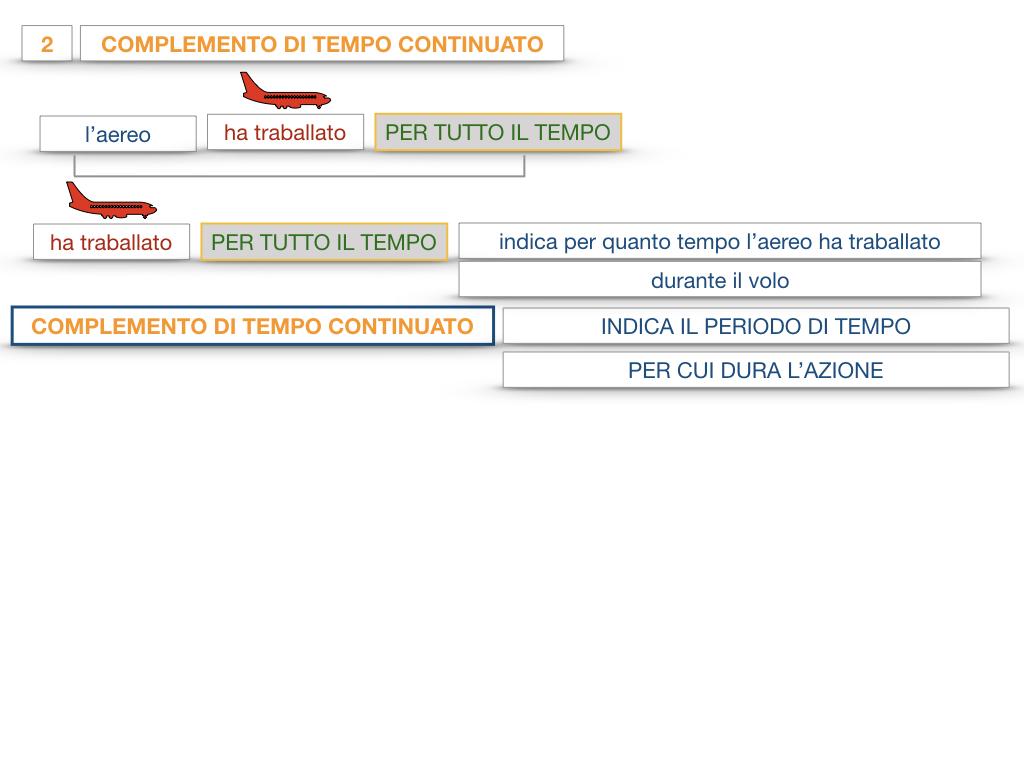 31. COMPLEMENTI DI TEMPO COMPLEMENTO DI TEMPO DETERMINATO COMPLEMENTO DI TEMPO CONTINUATIVO_SIMULAZIONE .116