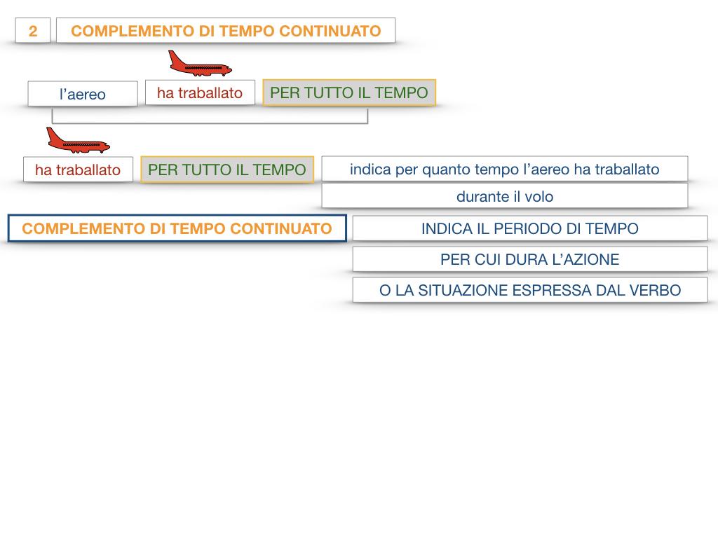31. COMPLEMENTI DI TEMPO COMPLEMENTO DI TEMPO DETERMINATO COMPLEMENTO DI TEMPO CONTINUATIVO_SIMULAZIONE .117