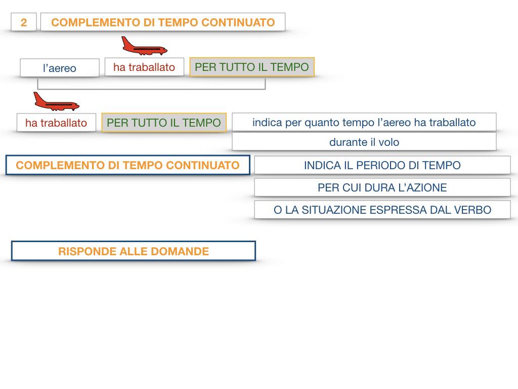 31. COMPLEMENTI DI TEMPO COMPLEMENTO DI TEMPO DETERMINATO COMPLEMENTO DI TEMPO CONTINUATIVO_SIMULAZIONE .118